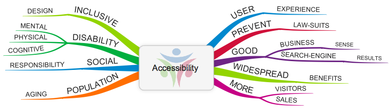 Accessible website mind map