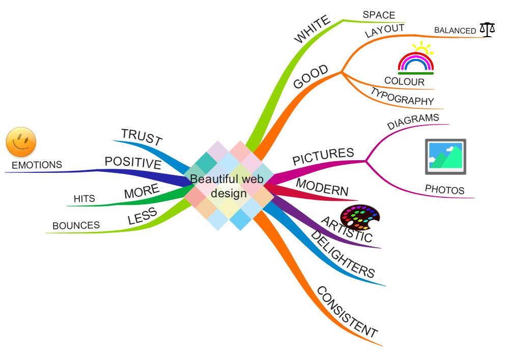 Mind map of attractive web design