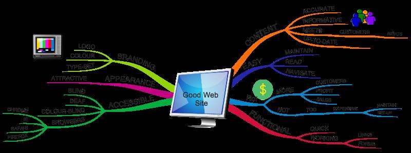 Good web site mind map