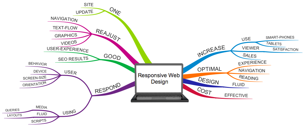 Responsive web design mind map