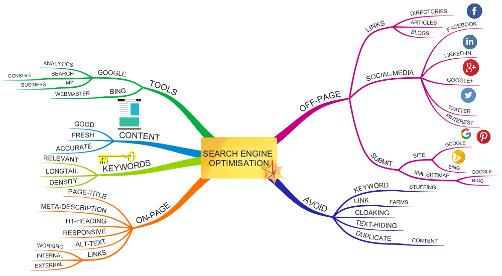 Search Engine Optimisation Mind Map
