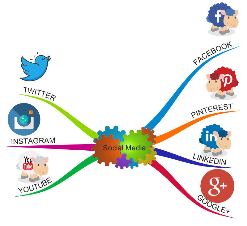 Social media mindmap listing all the common social media sites
