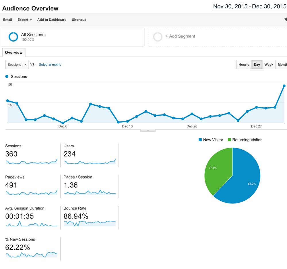Screen shot of audience overview at Google Analytics