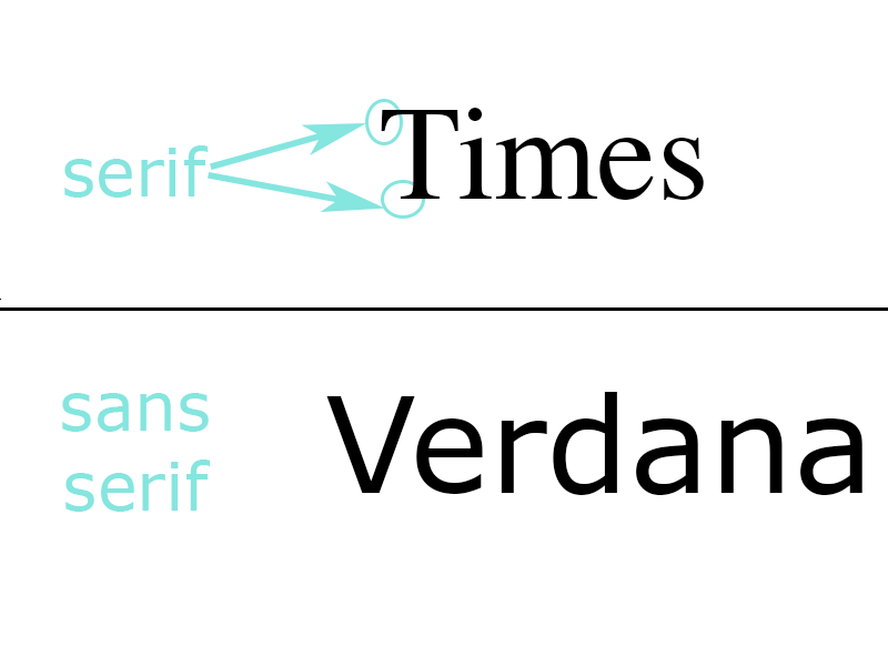 An example of san serif and serif fonts