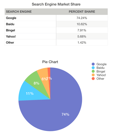 Search engine Market share pie chart showing Google with 74 percent of the market share