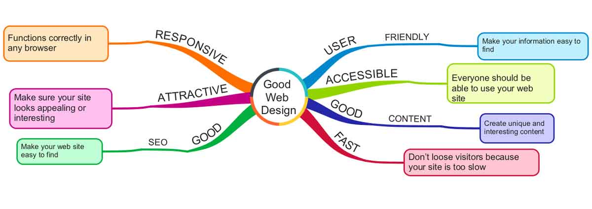 Principles of good web design mind map