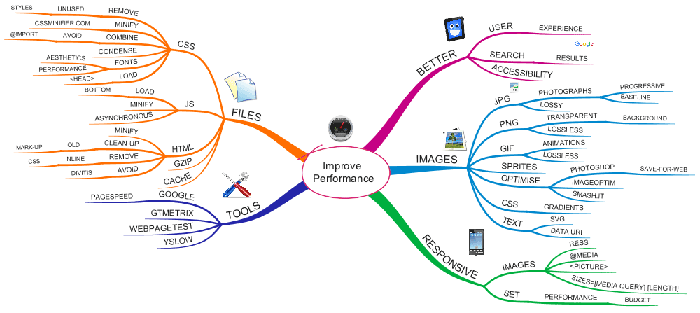 Mind map of website performance with all the aspects mentioned in the article below