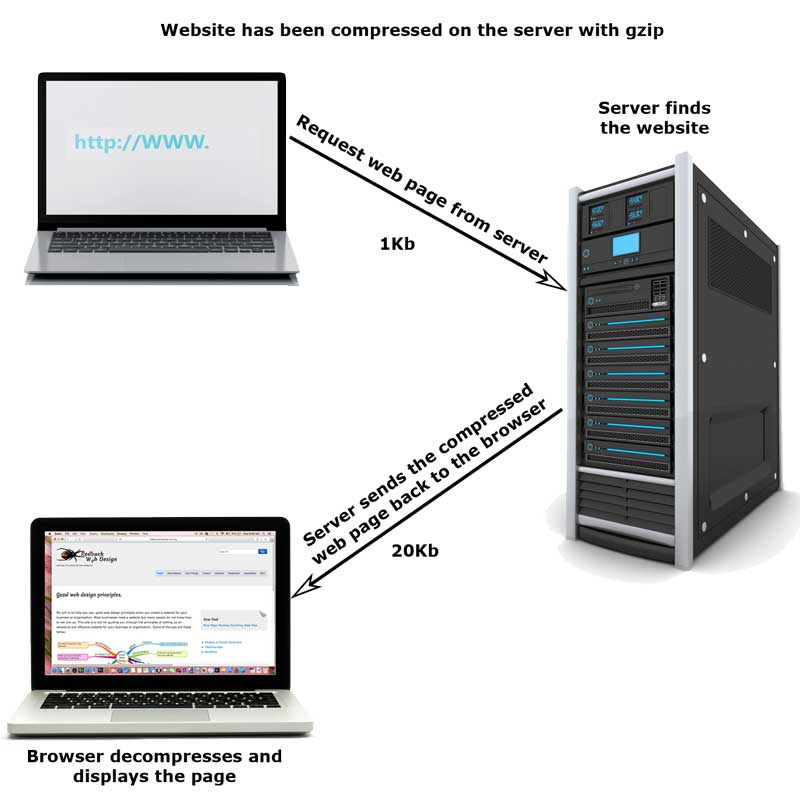 a request to the server, the sever finds the compressed web site and sends the page back